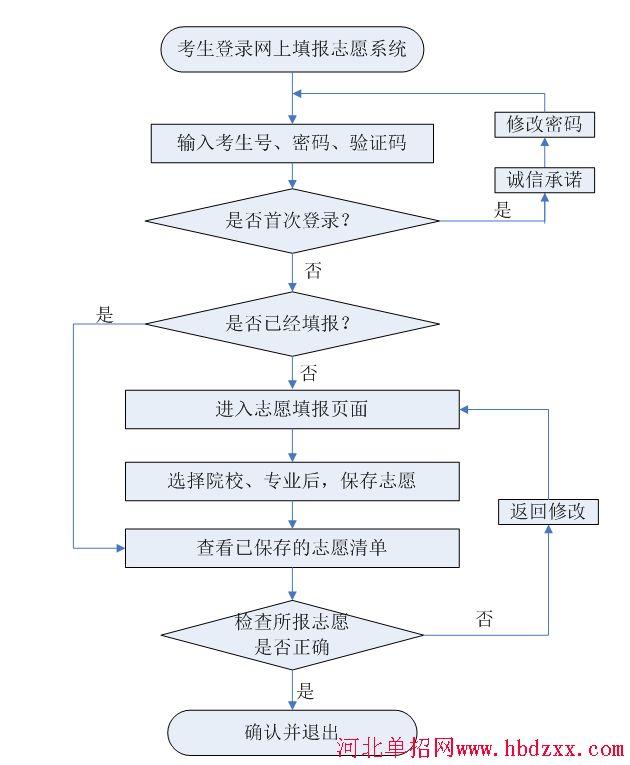 2019年河北省高职单招志愿填报流程